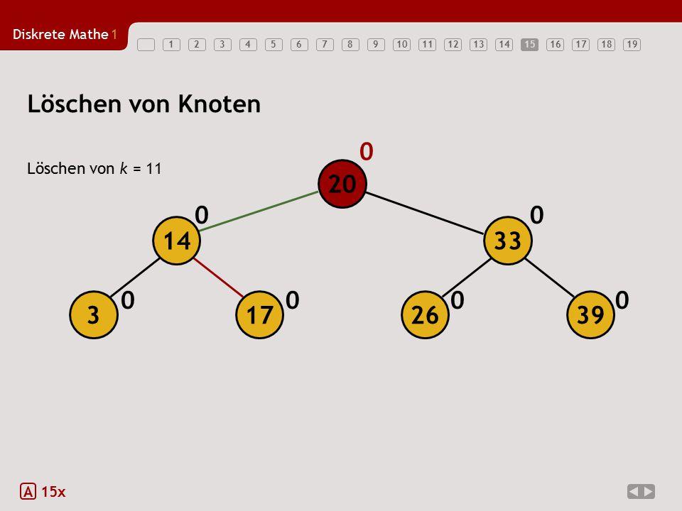 15 Löschen von Knoten Löschen von k = 11 20 14 33 3 17 26 39 A 15x