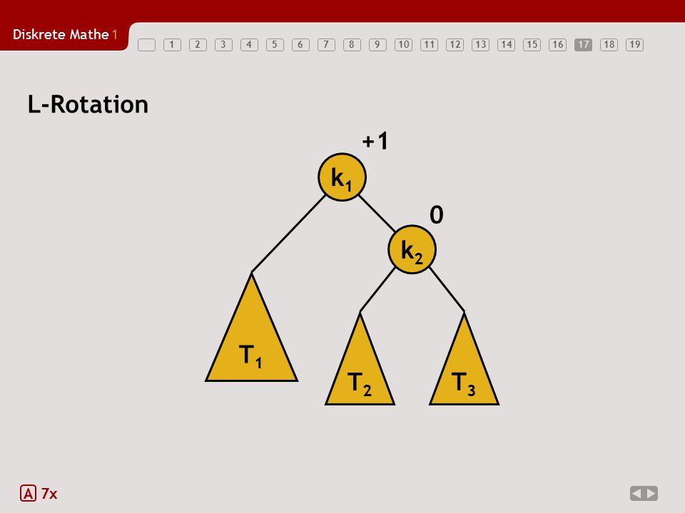 17 L-Rotation +1 k1 k2 T1 T2 T3 A 7x