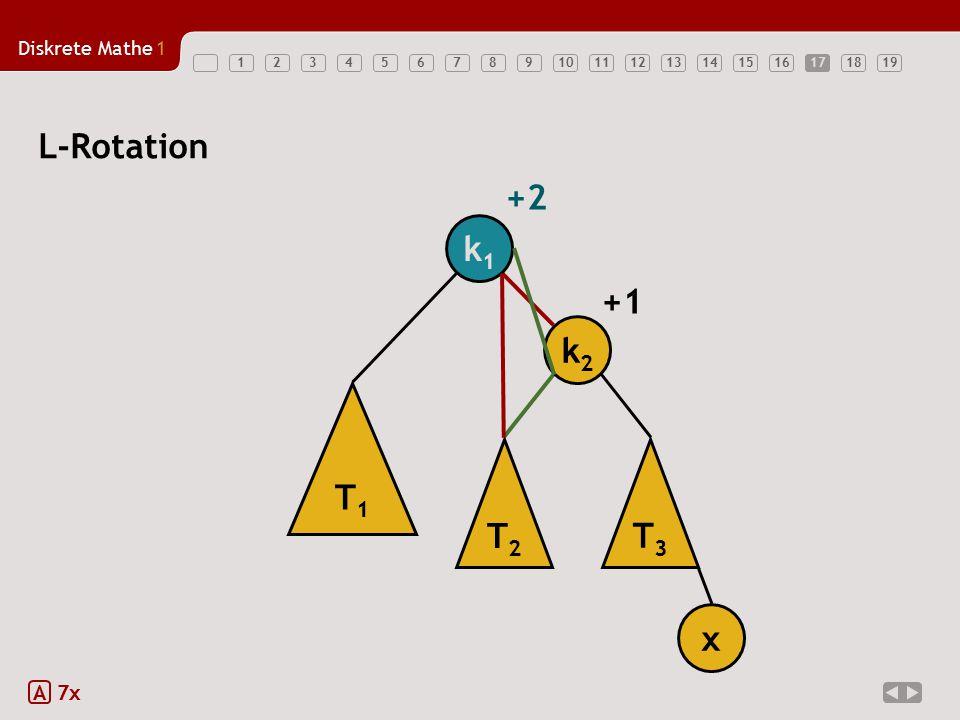 17 L-Rotation +2 k1 +1 k2 T1 T2 T3 x A 7x