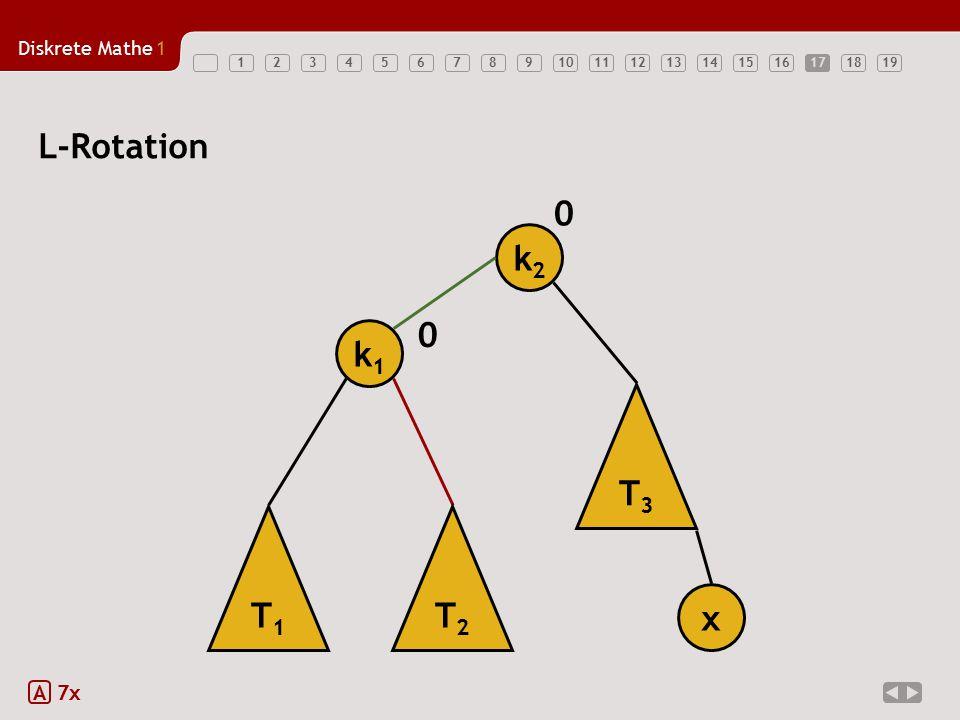 17 L-Rotation k2 k1 T3 T1 T2 x A 7x