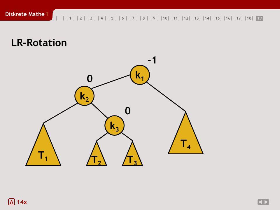 19 LR-Rotation -1 k1 k2 T4 k3 T1 T2 T3 A 14x