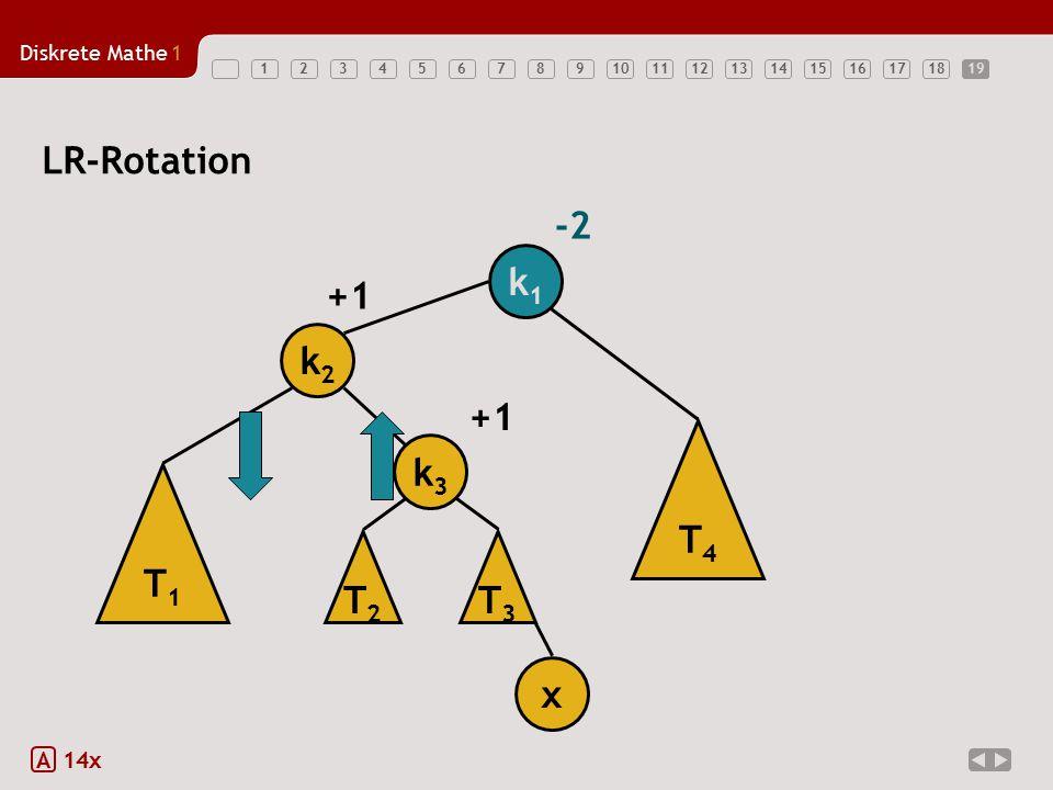 19 LR-Rotation -2 k1 T1 k2 x +1 T3 k3 T2 T4 A 14x