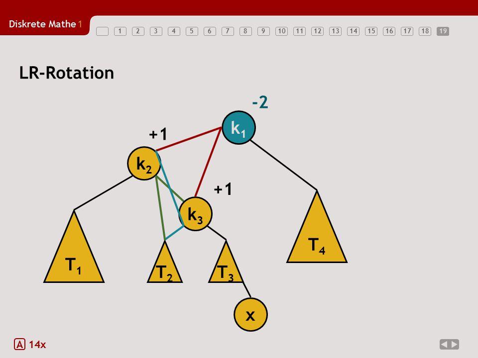 19 LR-Rotation -2 k1 T1 k2 x +1 T3 T4 k3 T2 A 14x