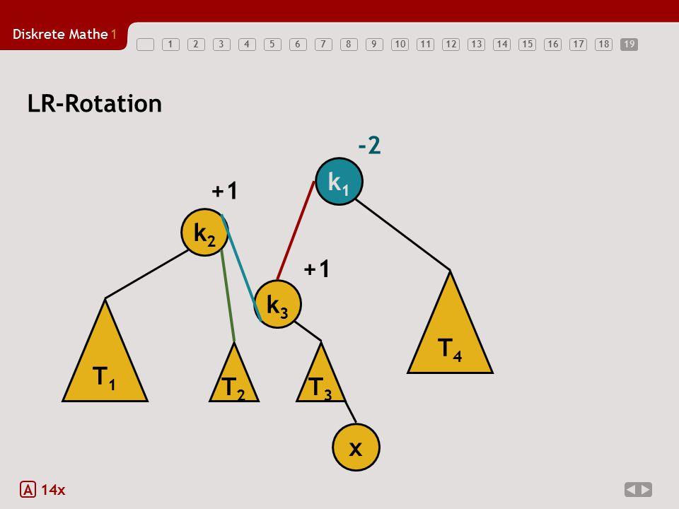 19 LR-Rotation -2 k1 +1 k2 +1 T4 k3 T1 T2 T3 x A 14x