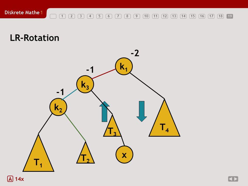 19 LR-Rotation -2 k1 T1 k2 x -1 T3 k3 T2 T4 A 14x