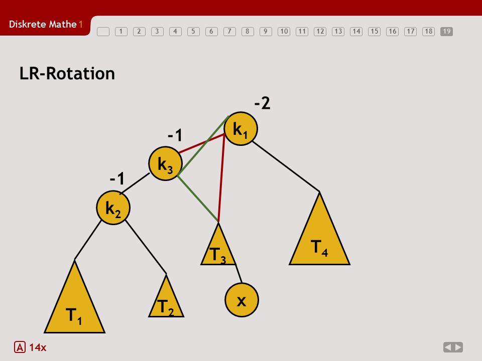 19 LR-Rotation -2 k1 T1 k2 x -1 T3 T4 k3 T2 A 14x