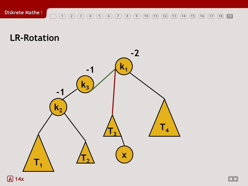19 LR-Rotation -2 k1 -1 k3 -1 k2 T4 T3 T1 T2 x A 14x