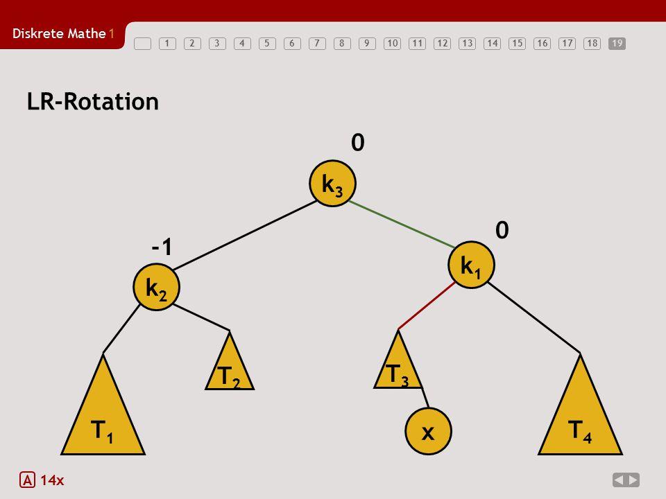 19 LR-Rotation k3 -1 k1 k2 T2 T3 T1 T4 x A 14x