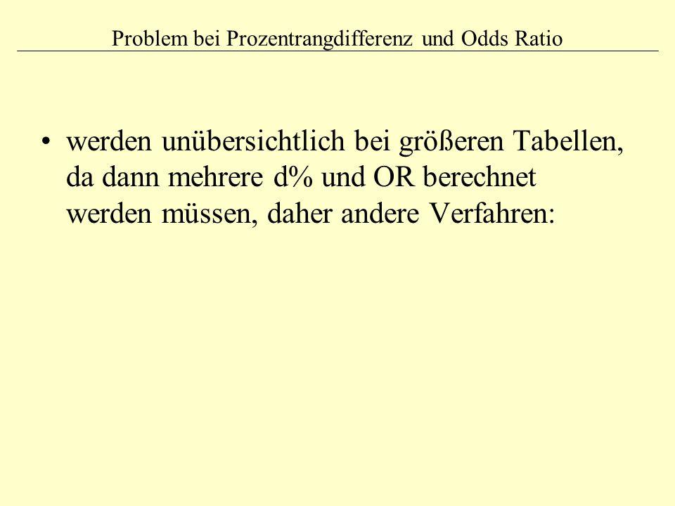 Problem bei Prozentrangdifferenz und Odds Ratio