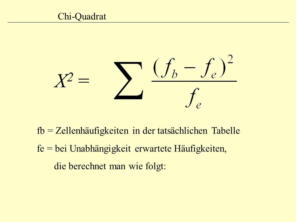 Χ2 = Chi-Quadrat fb = Zellenhäufigkeiten in der tatsächlichen Tabelle