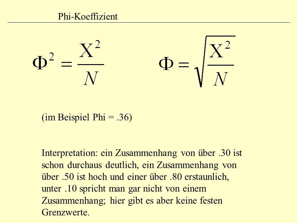 Phi-Koeffizient (im Beispiel Phi = .36)