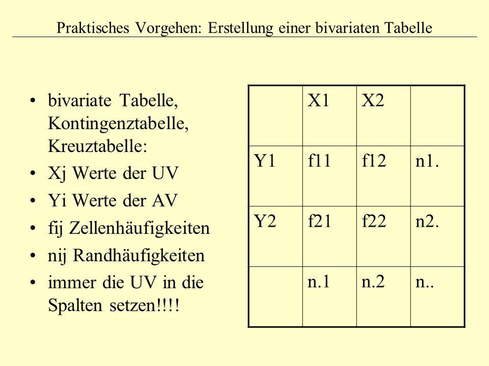 Praktisches Vorgehen: Erstellung einer bivariaten Tabelle