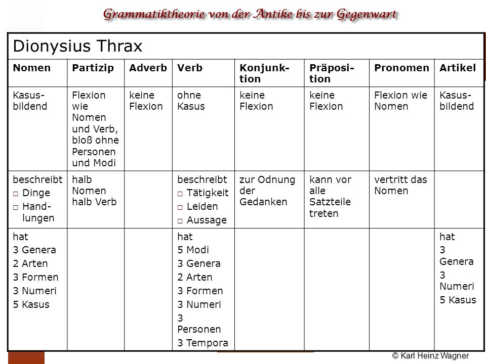 Dionysius Thrax Nomen Partizip Adverb Verb Konjunk-tion Präposi-tion
