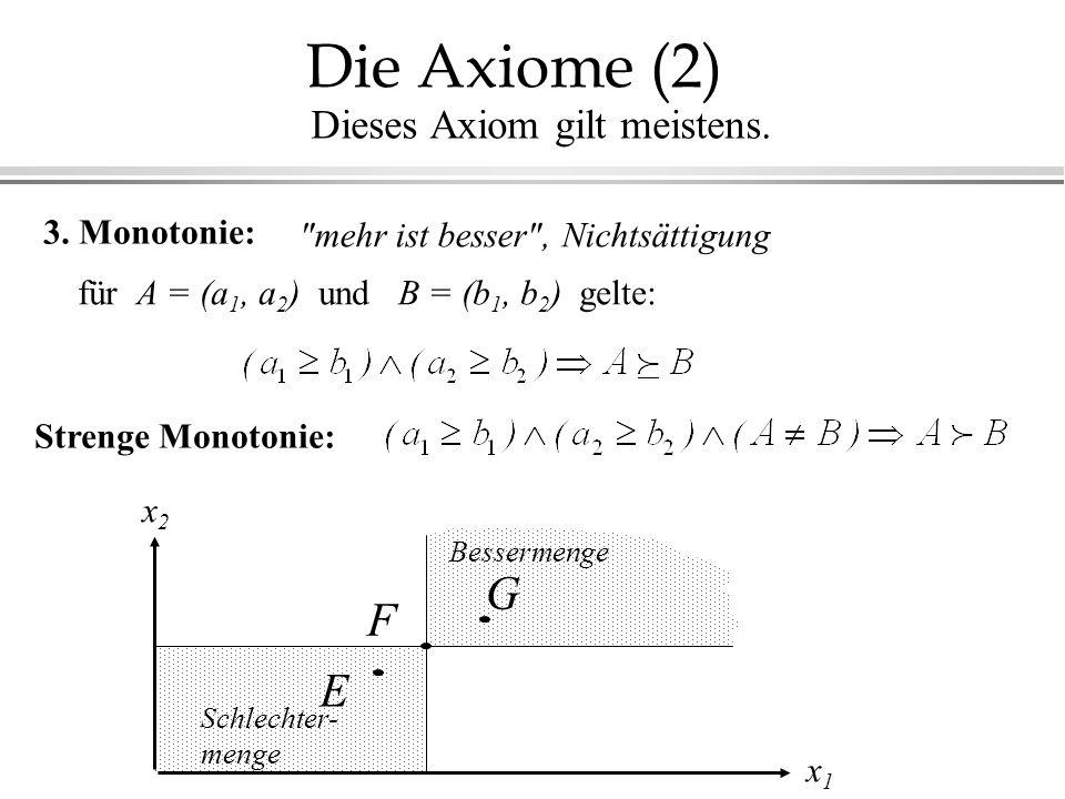 Die Axiome (2) G F E Dieses Axiom gilt meistens. 3. Monotonie: