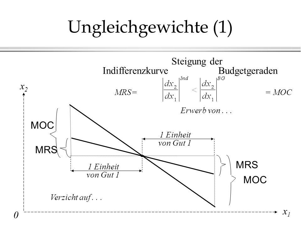 Ungleichgewichte (1) Steigung der Indifferenzkurve Budgetgeraden x2