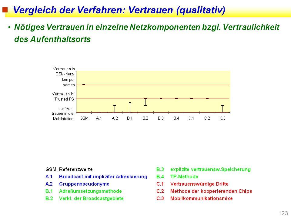 Vergleich der Verfahren: Vertrauen (qualitativ)