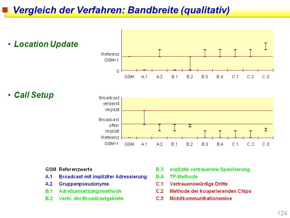 Vergleich der Verfahren: Bandbreite (qualitativ)