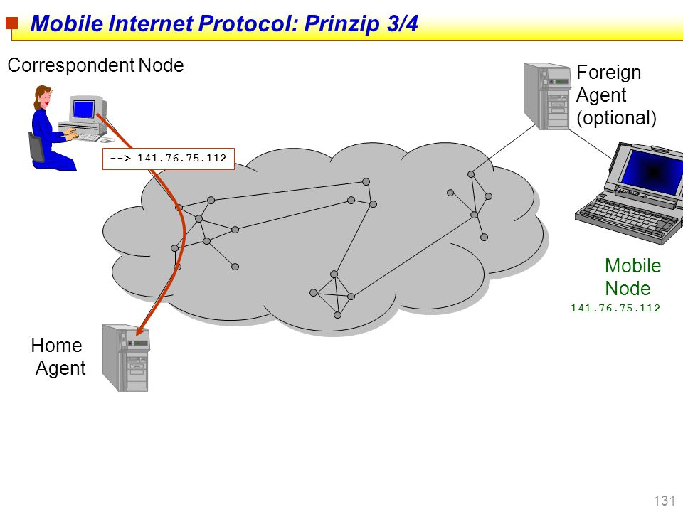 Mobile Internet Protocol: Prinzip 3/4
