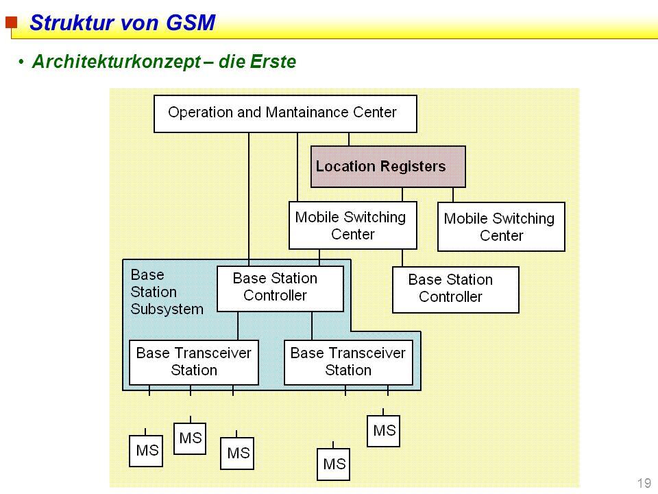 Struktur von GSM Architekturkonzept – die Erste