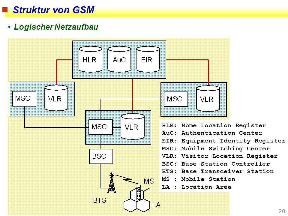 Struktur von GSM Logischer Netzaufbau HLR: Home Location Register