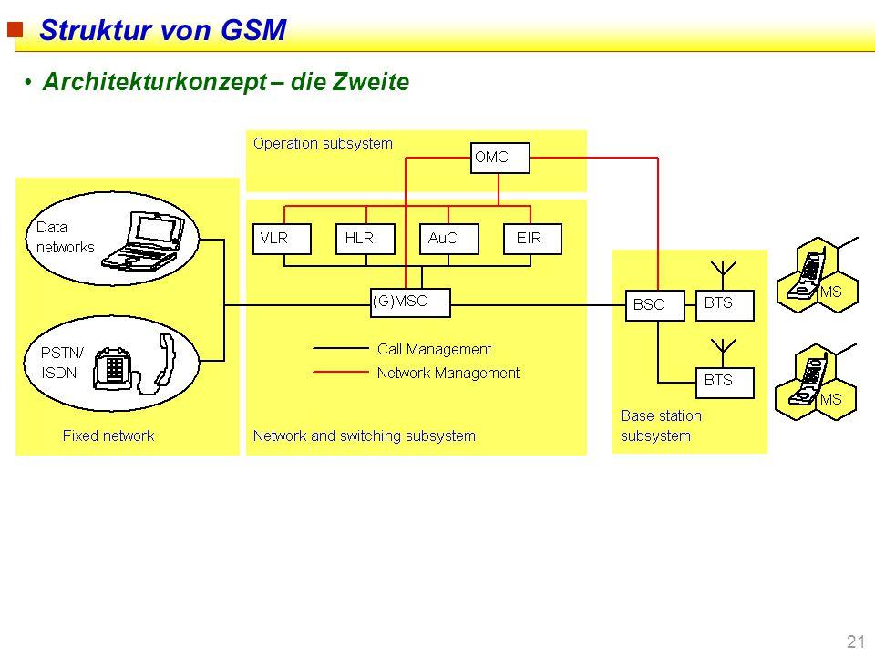 Struktur von GSM Architekturkonzept – die Zweite
