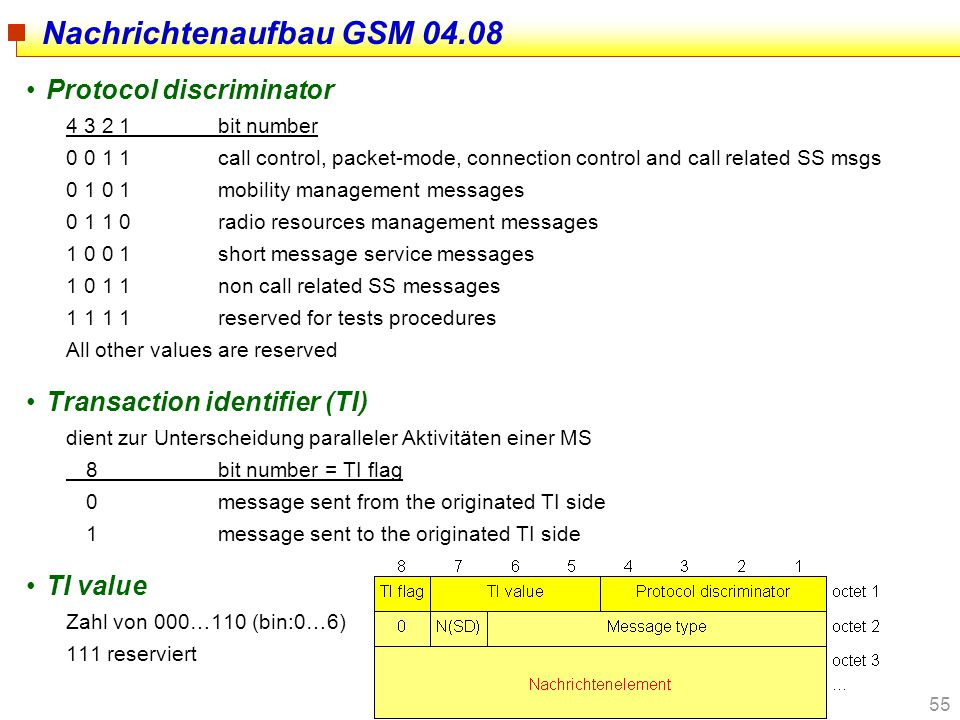 Nachrichtenaufbau GSM 04.08