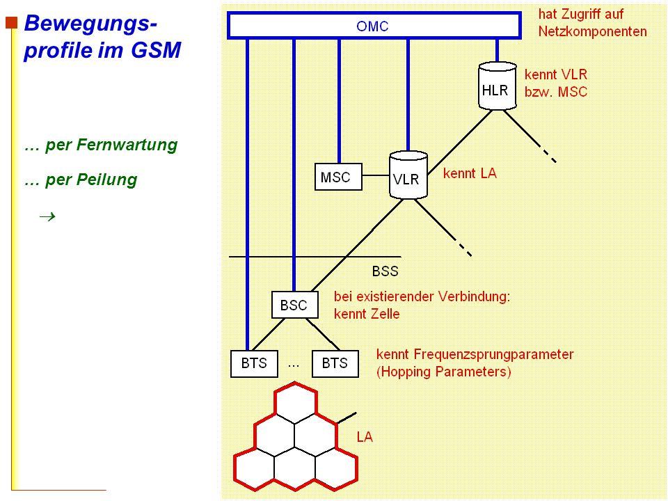 Bewegungs- profile im GSM