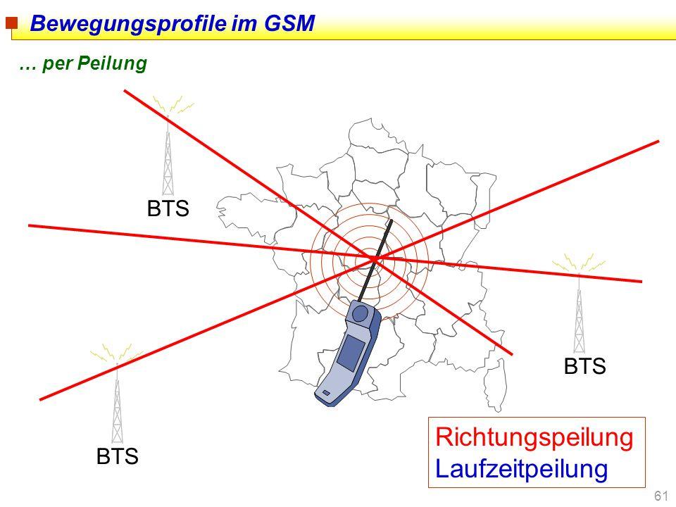 Bewegungsprofile im GSM