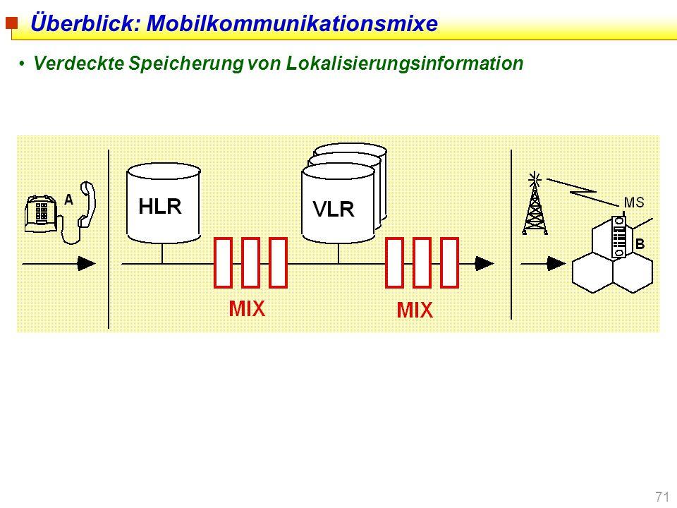 Überblick: Mobilkommunikationsmixe