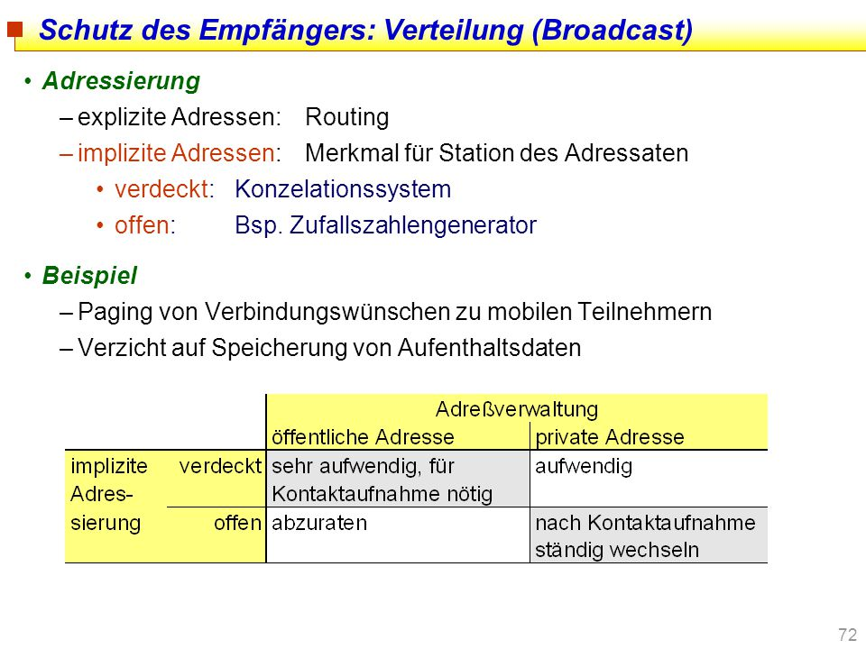 Schutz des Empfängers: Verteilung (Broadcast)