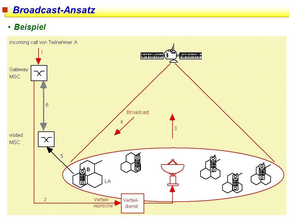Broadcast-Ansatz Beispiel