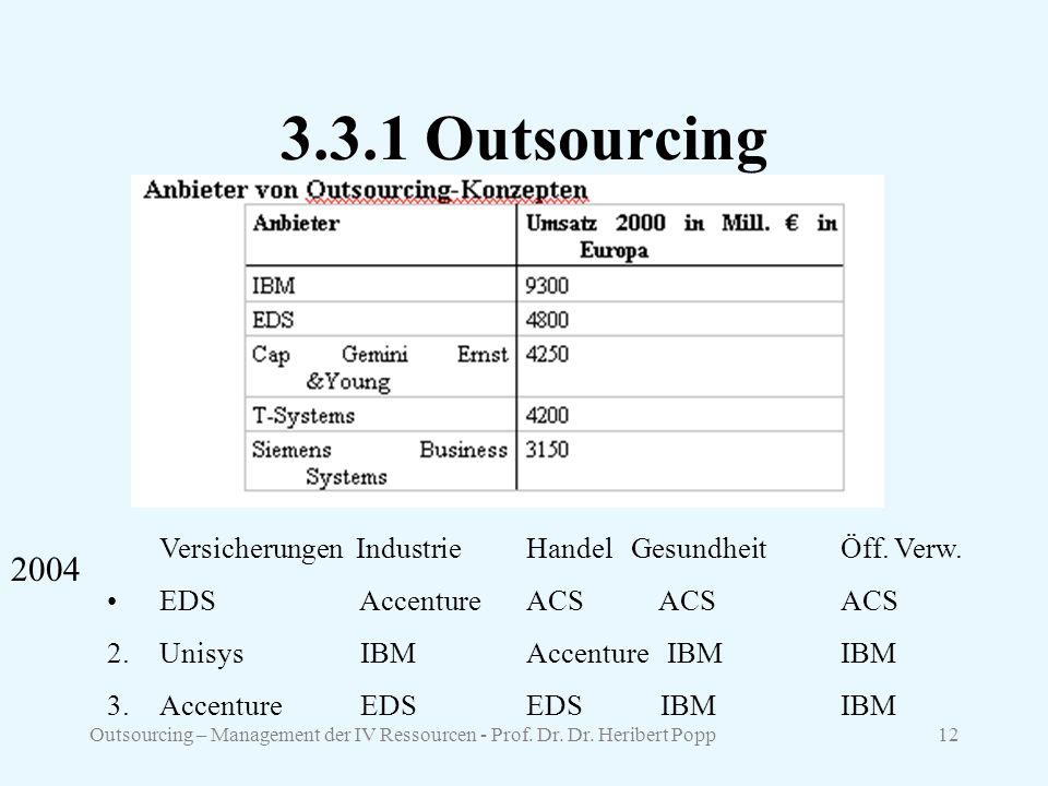 3.3.1 Outsourcing Versicherungen Industrie Handel Gesundheit Öff. Verw. EDS Accenture ACS ACS ACS.