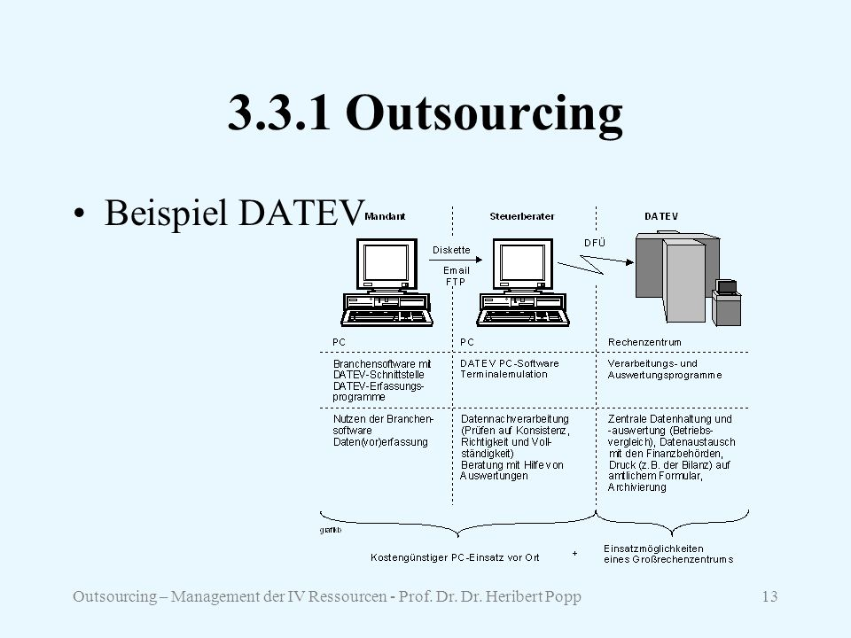 3.3.1 Outsourcing Beispiel DATEV