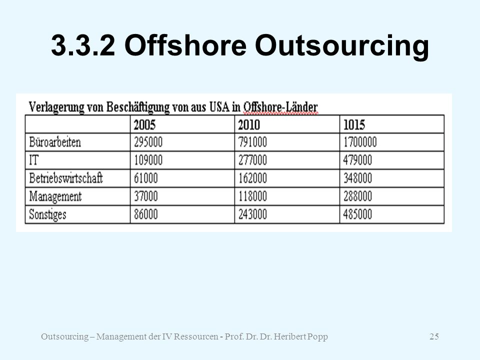 3.3.2 Offshore Outsourcing Outsourcing – Management der IV Ressourcen - Prof. Dr. Dr. Heribert Popp
