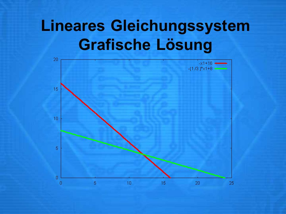 Lineares Gleichungssystem Grafische Lösung