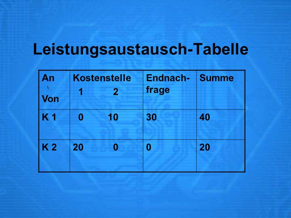 Leistungsaustausch-Tabelle