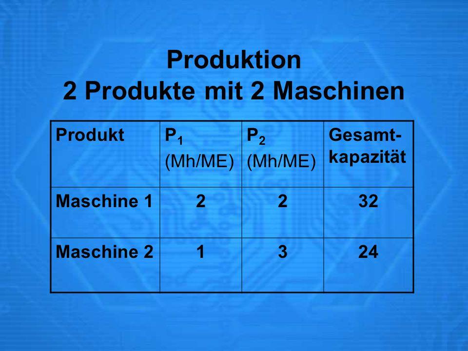 Produktion 2 Produkte mit 2 Maschinen