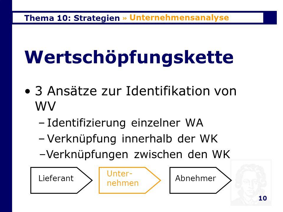 Wertschöpfungskette 3 Ansätze zur Identifikation von WV