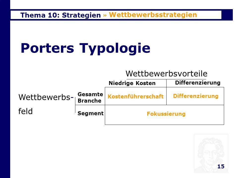 Porters Typologie Wettbewerbsvorteile Wettbewerbs- feld