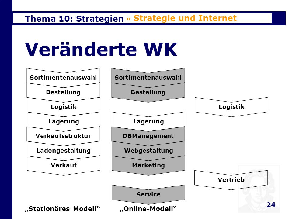 """Veränderte WK » Strategie und Internet """"Stationäres Modell"""