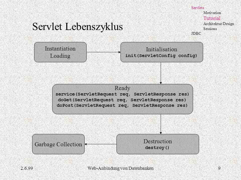 Servlet Lebenszyklus Instantiation Initialisation Loading Ready