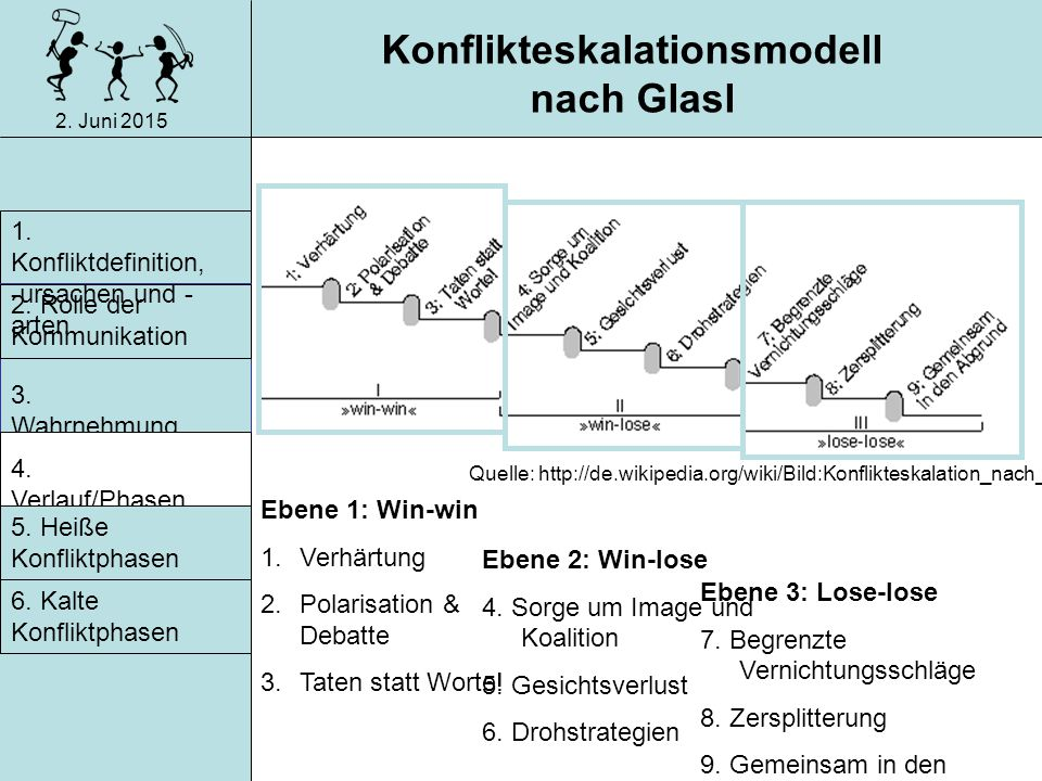 Konflikteskalationsmodell nach Glasl