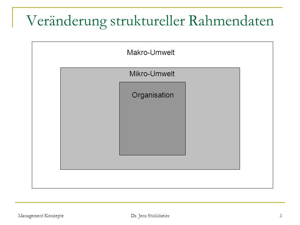 Veränderung struktureller Rahmendaten