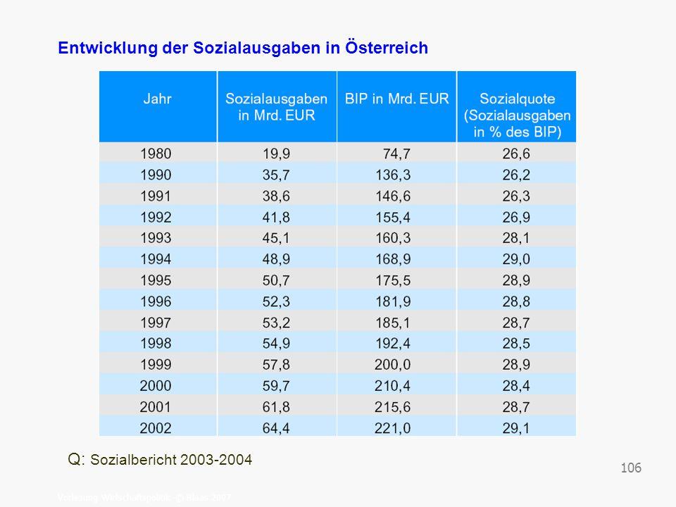 Entwicklung der Sozialausgaben in Österreich