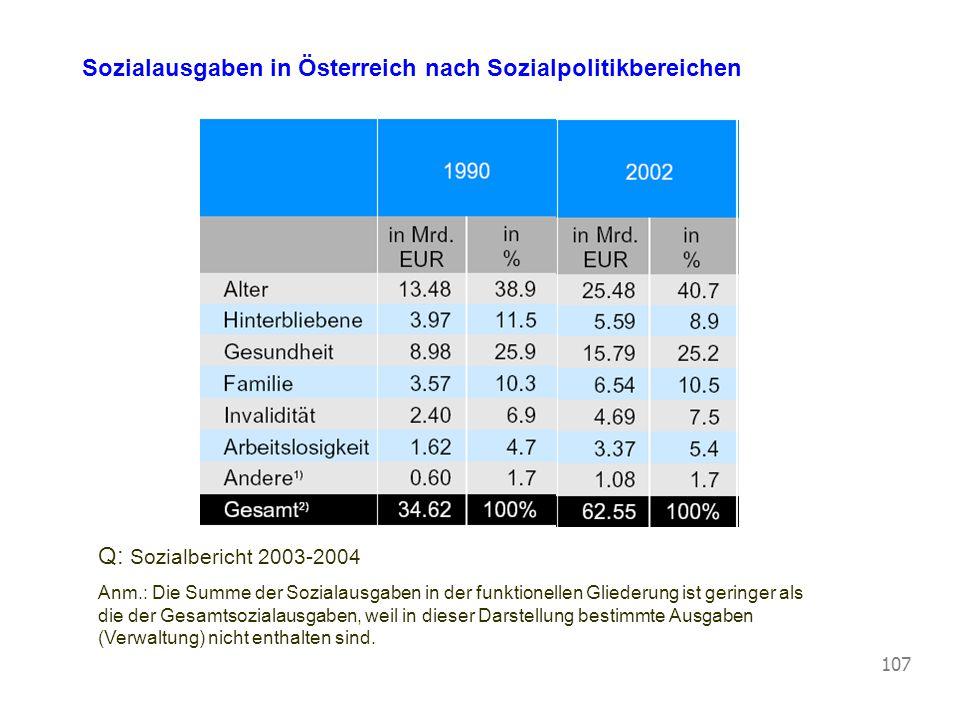 Sozialausgaben in Österreich nach Sozialpolitikbereichen