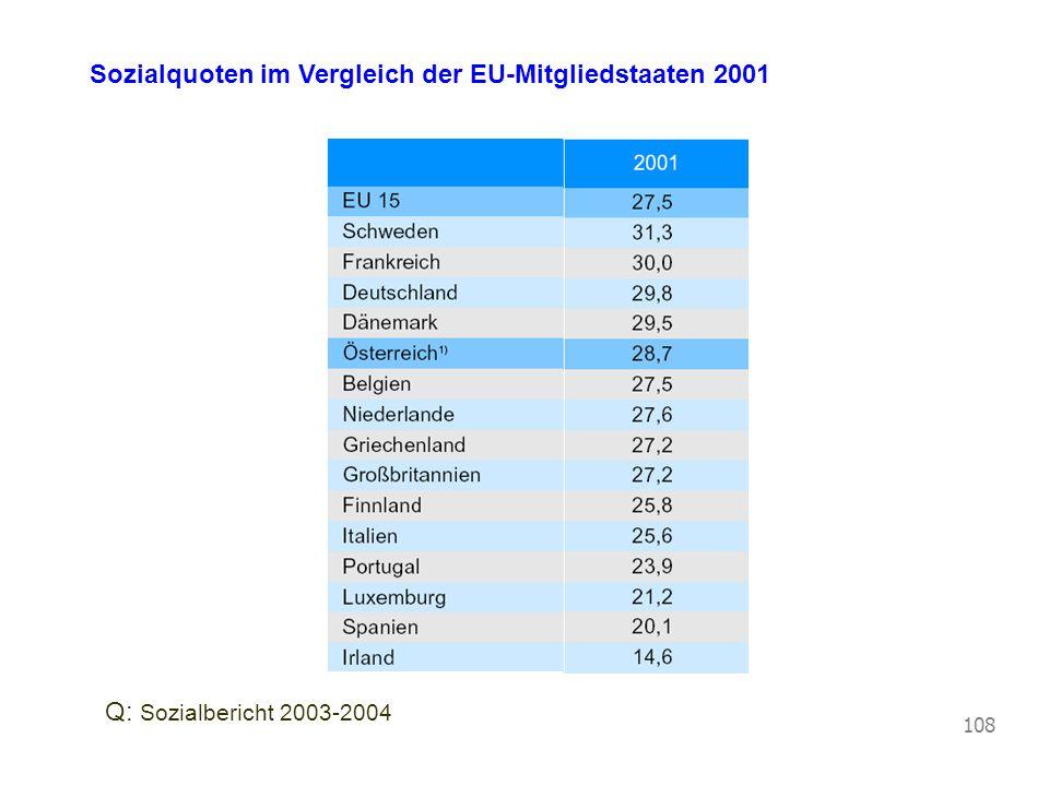 Sozialquoten im Vergleich der EU-Mitgliedstaaten 2001