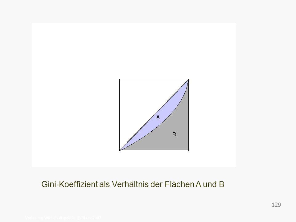 Gini-Koeffizient als Verhältnis der Flächen A und B