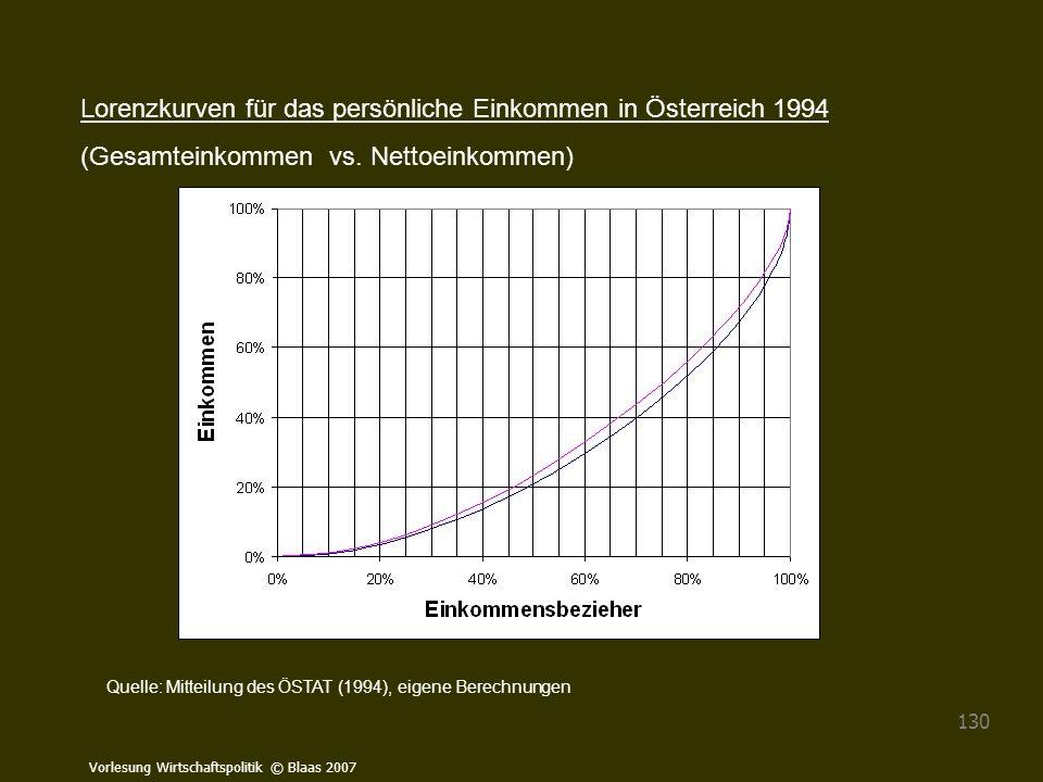 Lorenzkurven für das persönliche Einkommen in Österreich 1994