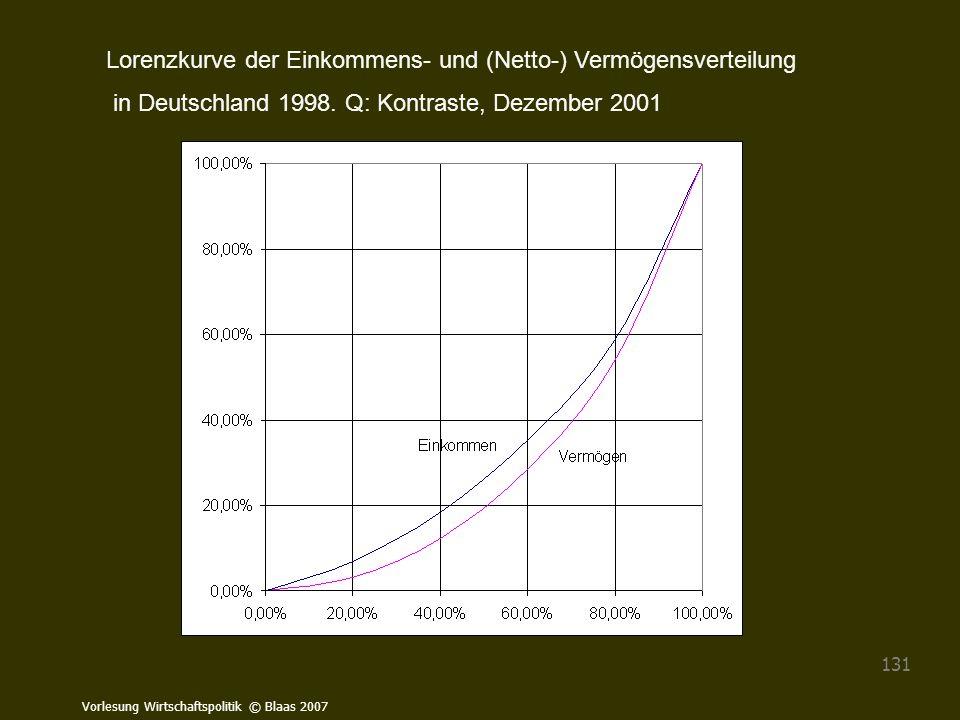 Lorenzkurve der Einkommens- und (Netto-) Vermögensverteilung