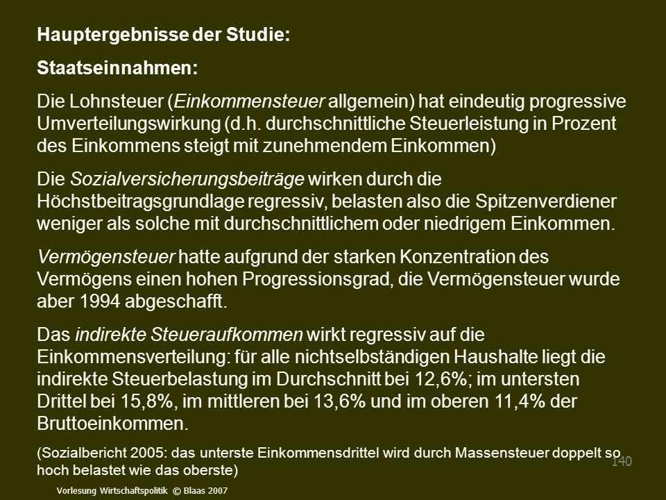 Hauptergebnisse der Studie: Staatseinnahmen: